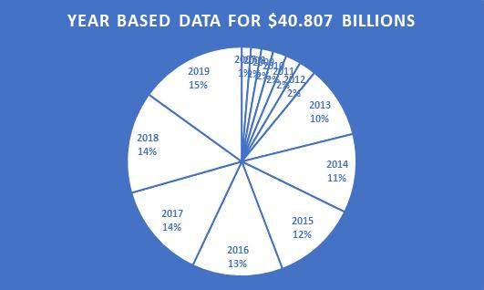 pie chart for data visualization & visual presentation of dataset | Data analysis