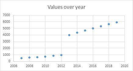 scatter plot graphic for data visualization & visual presentation of dataset | Data analysis