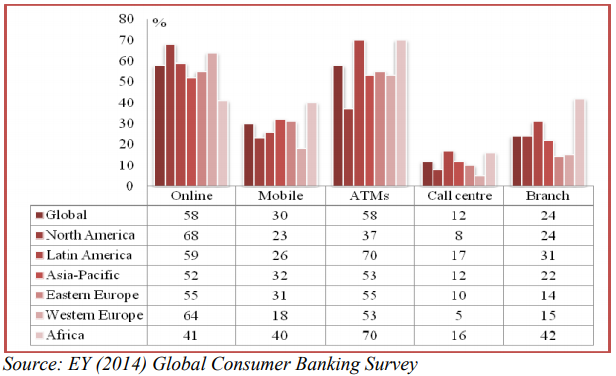 The digital banking solution: Global consumer banking survey