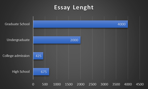 Essay Lenght Graph Scheme